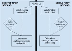 mobilefirstvsdesktopfirst