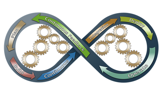 What is DevOps from a Business Perspective?