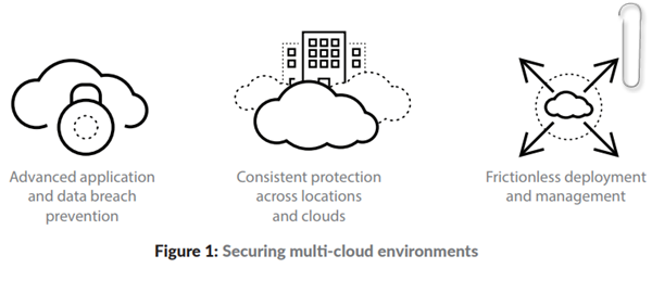 Securing multi-cloud environments