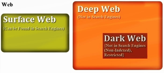 An Introduction to the Surface Web, Deep Web and Dark Web