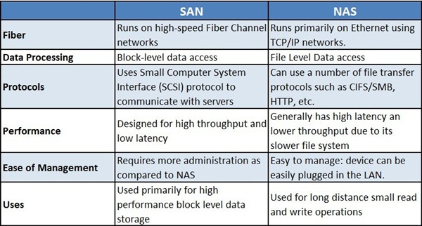 SAN vs. NAS: Know The Difference