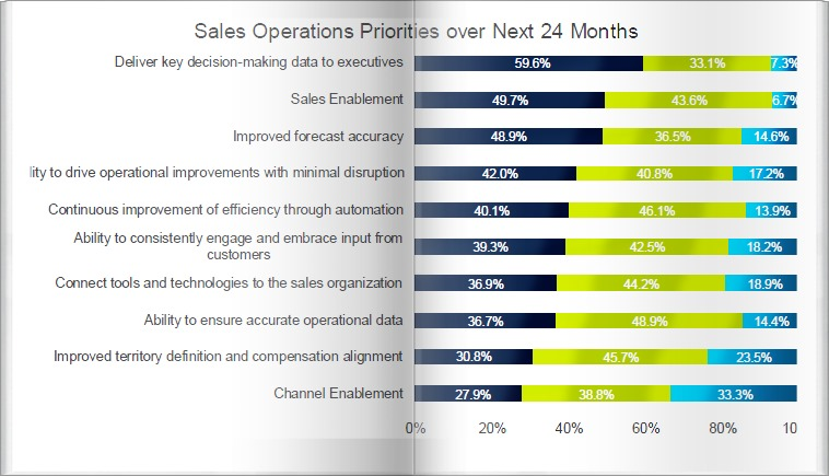 Optimizing Sales Operations Priorities over Next 24 Months