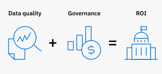 enterprise data warehouse, Data Governance ROI