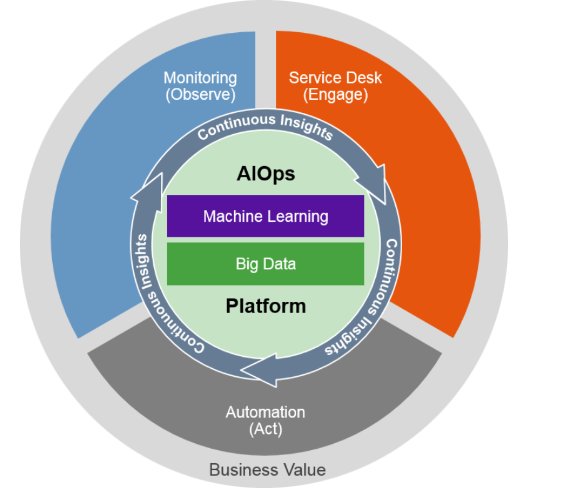 What does AIOps mean to your IT team? SourceGartner