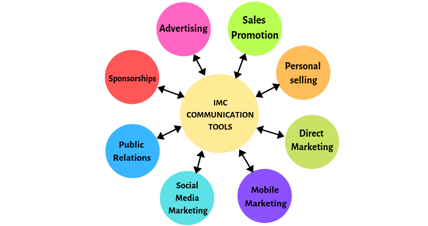Examples of the IMC (Integrated Marketing Communication) Tools