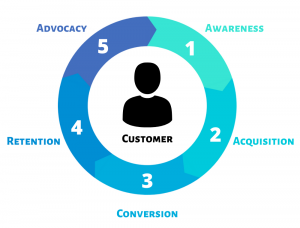 Stages of Customer Relationship Lifecycle diagram