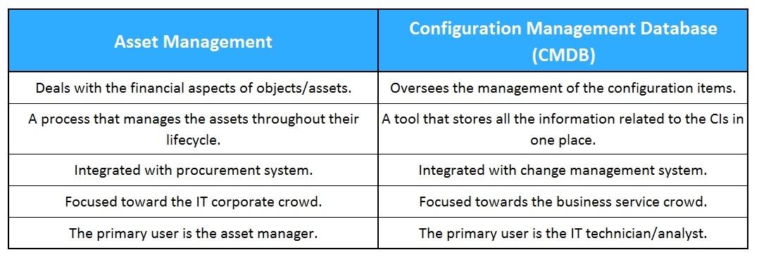 CMDB vs. Asset Management