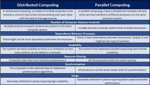 Distributed Computing vs. Parallel Computing Tabular Comparison