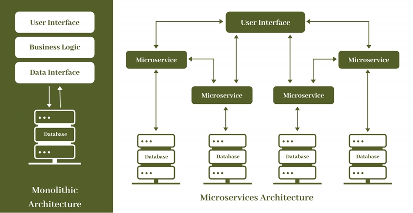 Microservices vs. Monolithic Architecture: What is the ...