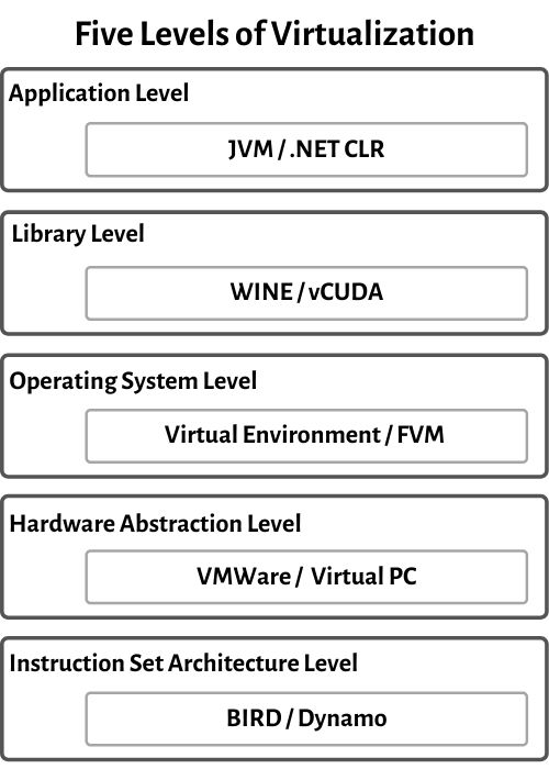 Five Levels of Virtualization
