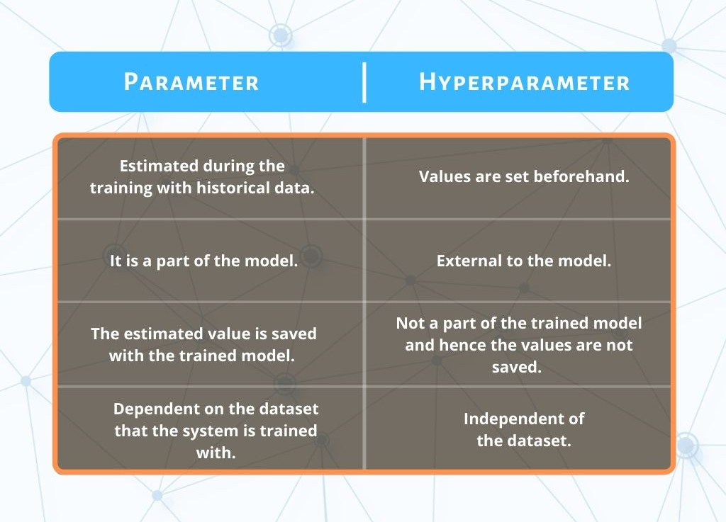 Hyperparameter vs. Parameter: Difference Table