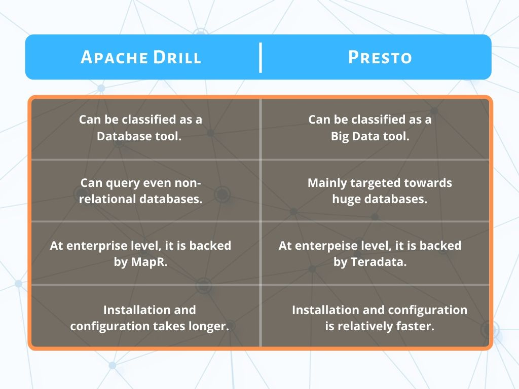 Tabular Comparison between Apache Drill and Presto