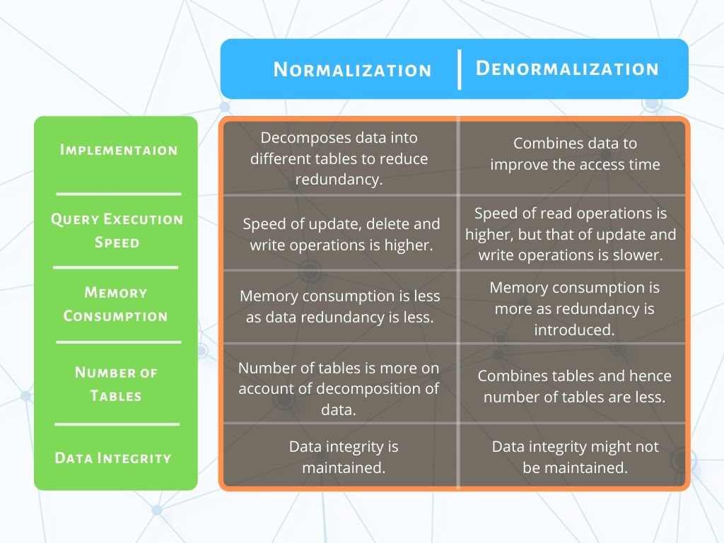 Tabular difference between Normalization and Denormalization