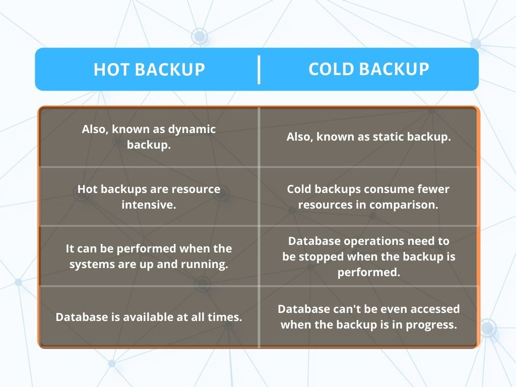 Hot Backup vs Cold Backup Tabular Comparison