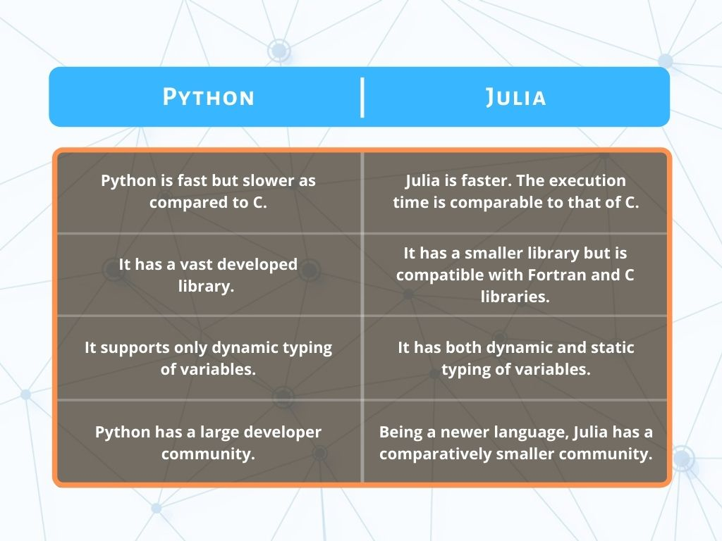Python Vs. Julia - Tabular Comparison