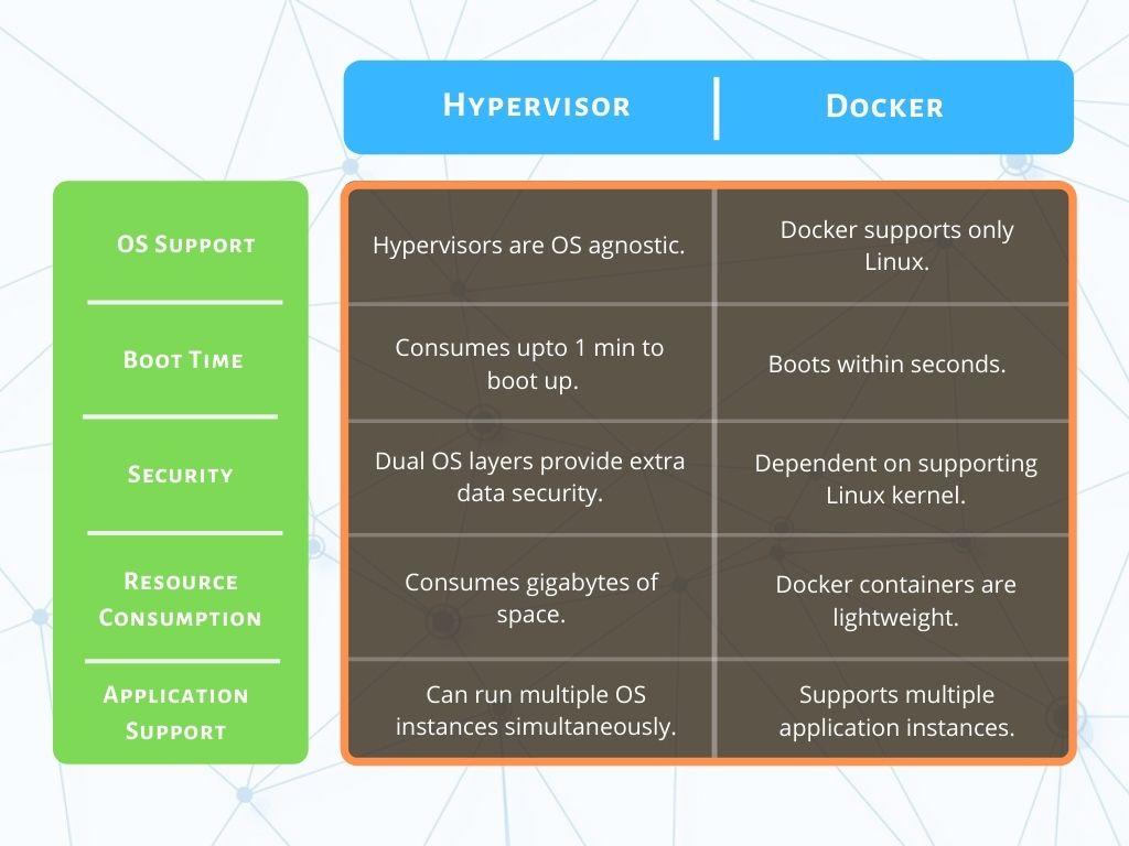 Tabular Comparison of Hypervisor Vs Docker