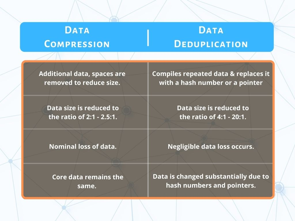 Tabular Difference Between Compression and Deduplication