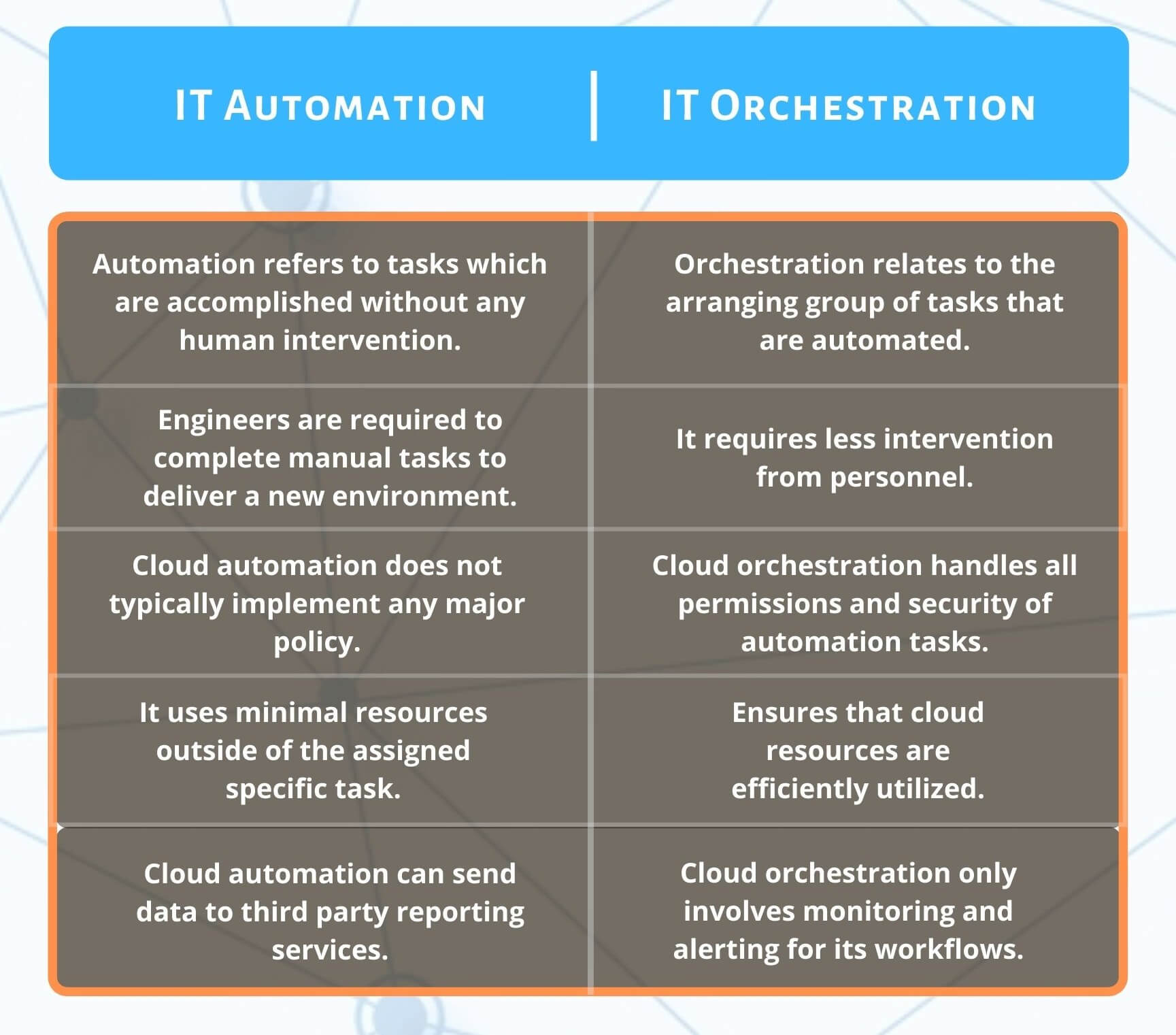 IT Automation vs Orchestration Tabular Comparison
