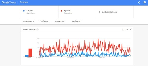 Oauth 2 vs OpenID Google Trends