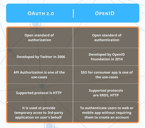 Tabular Comparison of OAuth 2.0 vs. OpenID