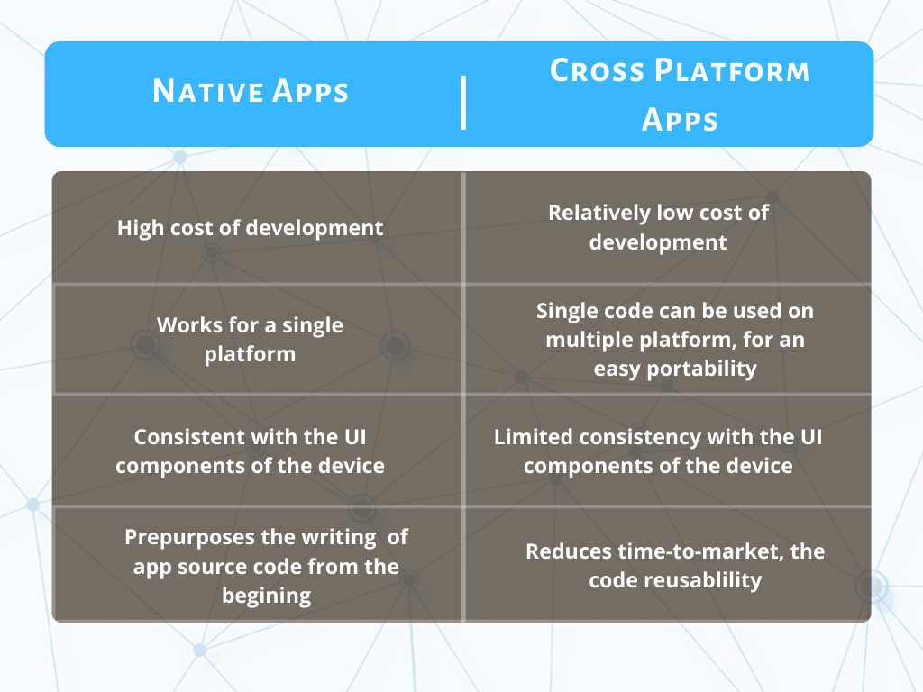 Native vs Cross Platform App Development